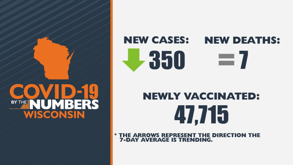 Number of Wisconsinites fully vaccinated surpasses all-time total positive cases