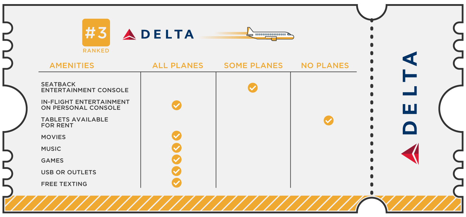 Delta placed third and ranked high for its movie, television, and premium channel offerings, like HBO and Showtime. (Image: CableTV.com)