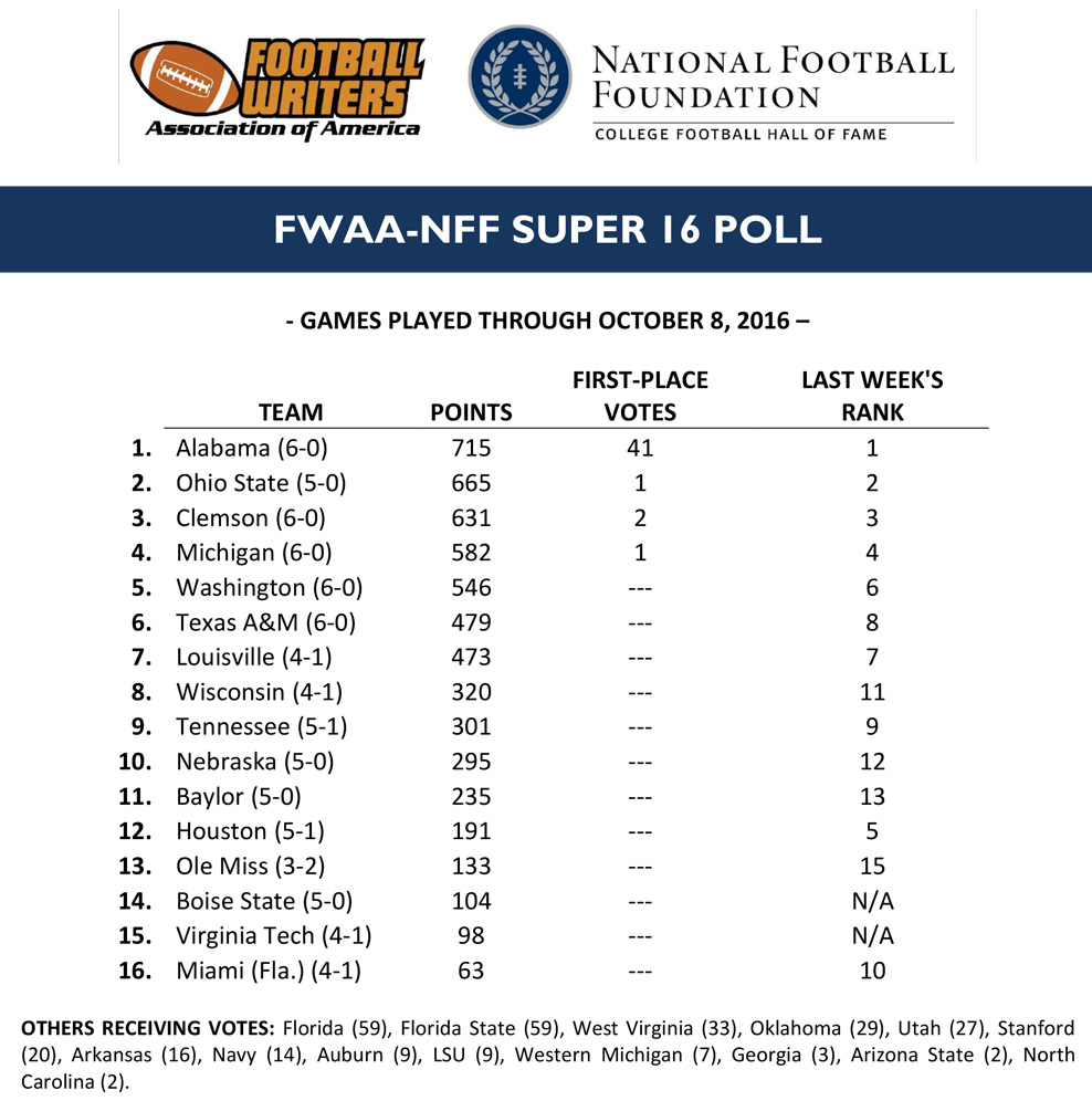 super-16-poll_week
