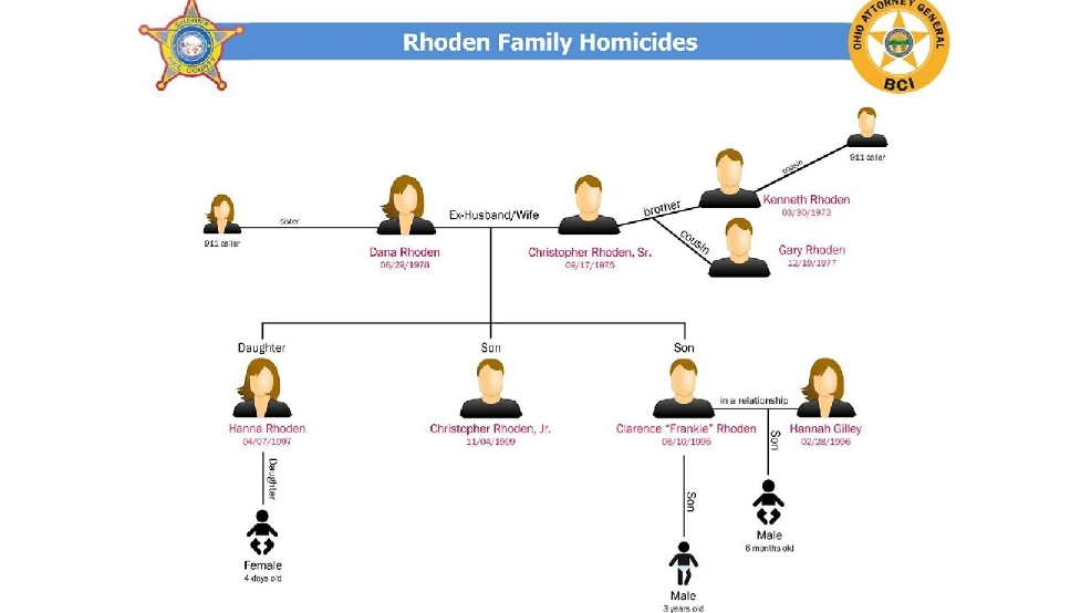 Pike county authorities released a rhoden family tree detailing who