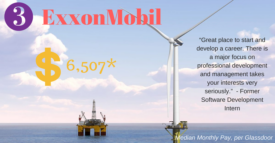 #3. ExxonMobil. Media Monthly Pay: $6,507. As an intern within ExxonMobil you get a well-defined task and will be coached by a dedicated ExxonMobil coordinator. (Image: ExxonMobil Facebook)