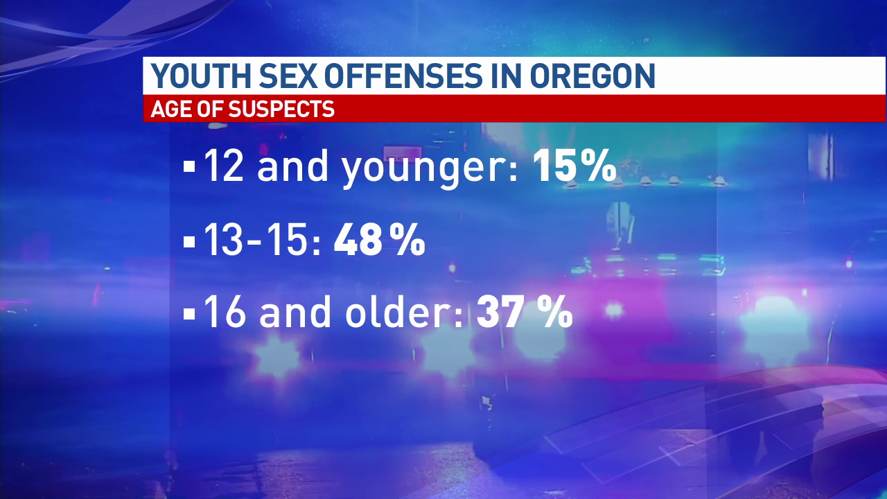 <p>On average, Oregon Youth Authority statistics say about 15 percent of youth sex crimes are committed by children 12 and younger. 48 percent, the majority, are reportedly committed by children who are 13 to 15. And 37 percent of the crimes are reportedly done by kids 16 and older.</p><p></p>
