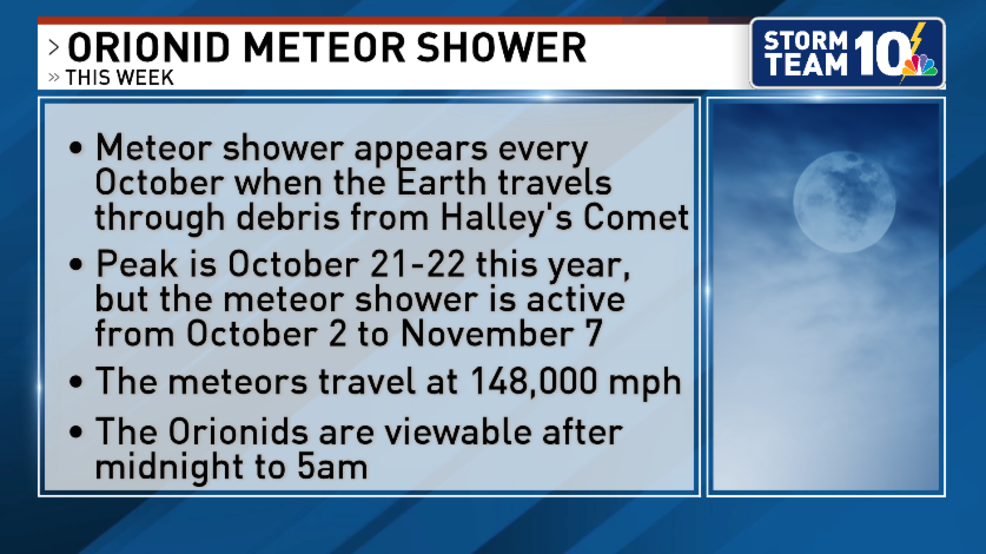 Orionid Meteor Shower will be visible this week