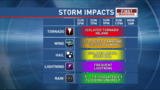 Strong to severe storms expected later today