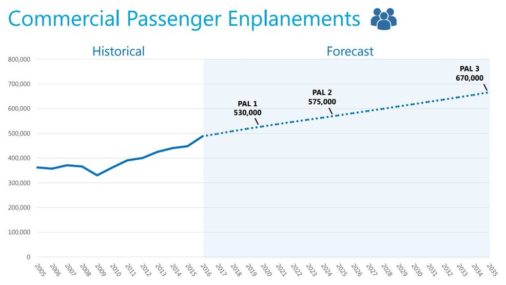 Eugene airport planning for next 20 years of growth the numbers eugene airport planning for next 20 years of growth the numbers are so solid freerunsca Image collections