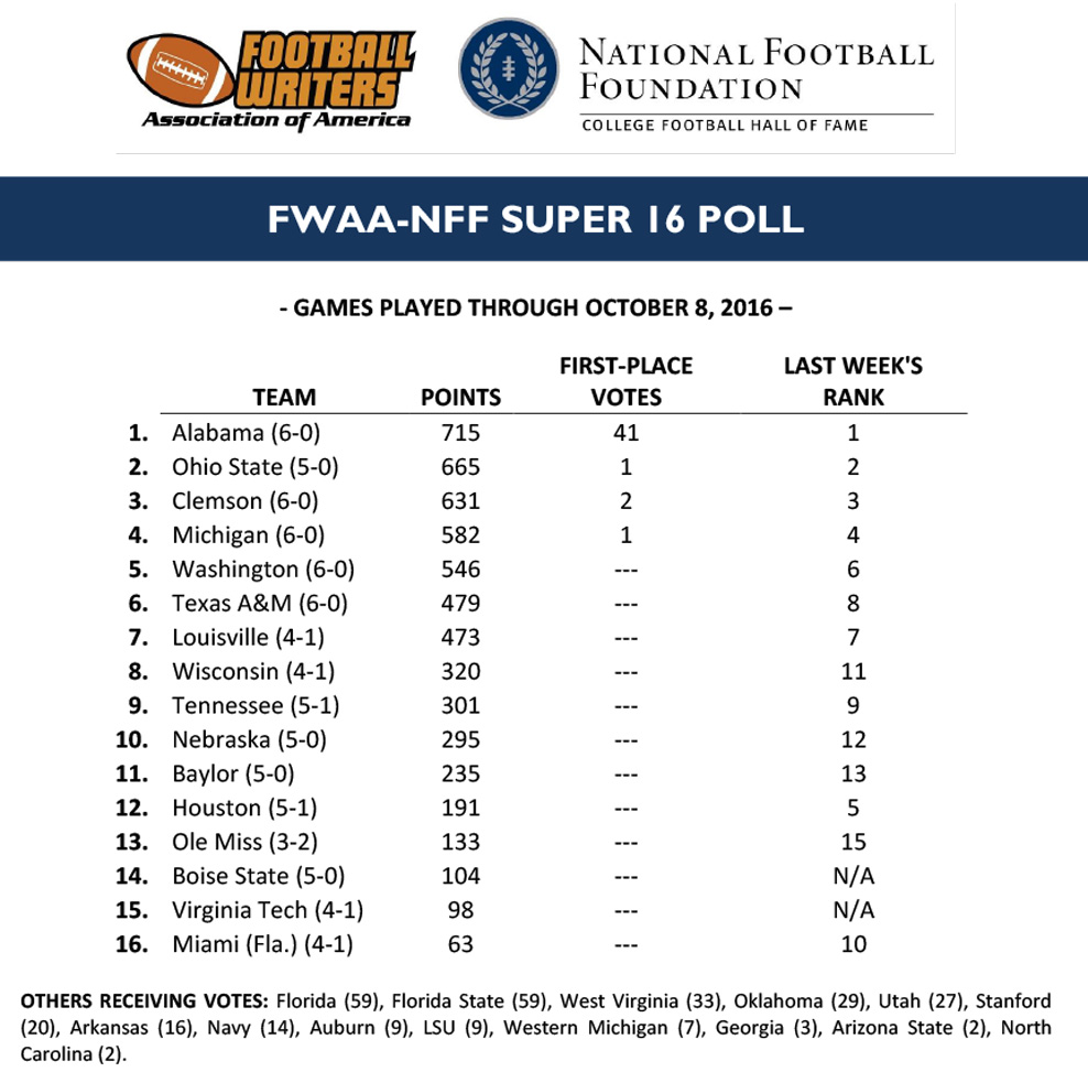 super-16-poll_week-6