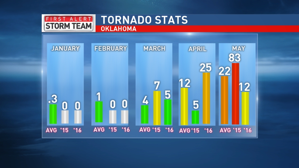 Tornado totals higher than average ... again